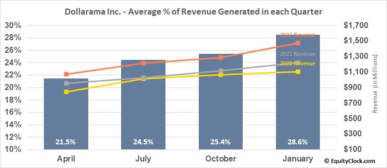 Dollarama Inc. (TSE:DOL.TO) Revenue Seasonality