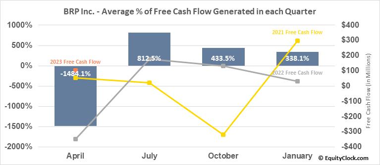BRP Inc. (NASD:DOOO) Free Cash Flow Seasonality