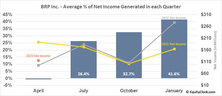 BRP Inc. (NASD:DOOO) Net Income Seasonality
