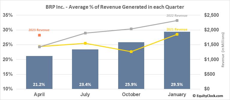 BRP Inc. (NASD:DOOO) Revenue Seasonality