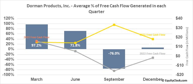 Dorman Products, Inc. (NASD:DORM) Free Cash Flow Seasonality