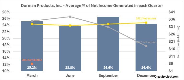 Dorman Products, Inc. (NASD:DORM) Net Income Seasonality