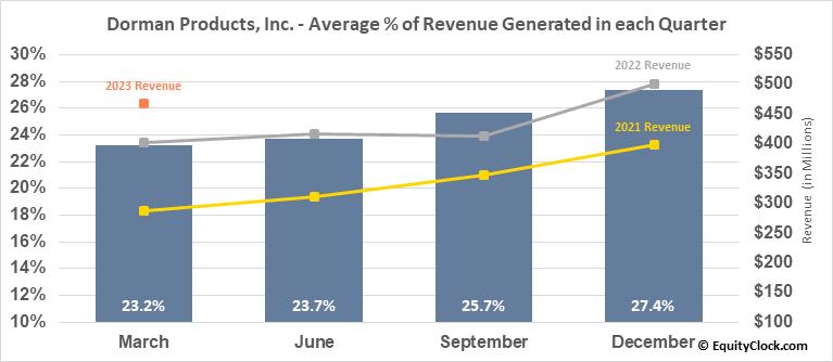 Dorman Products, Inc. (NASD:DORM) Revenue Seasonality