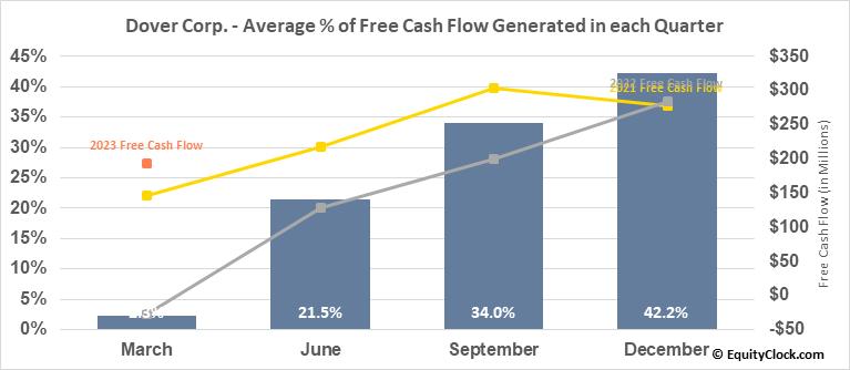 Dover Corp. (NYSE:DOV) Free Cash Flow Seasonality
