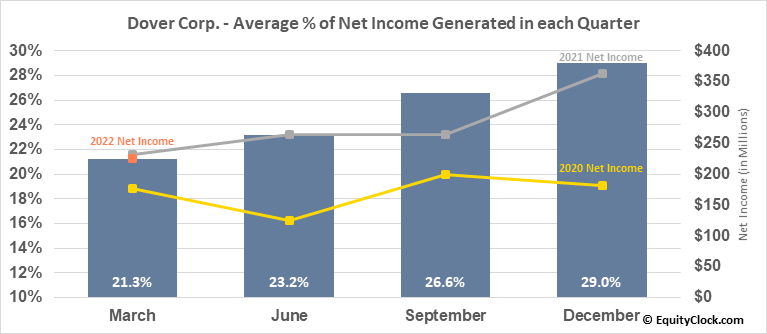 Dover Corp. (NYSE:DOV) Net Income Seasonality