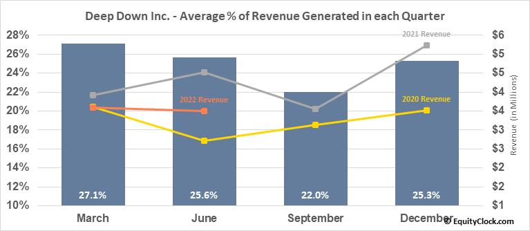 Deep Down Inc. (OTCMKT:DPDW) Revenue Seasonality