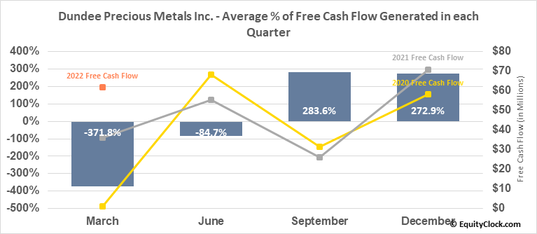 Dundee Precious Metals Inc. (OTCMKT:DPMLF) Free Cash Flow Seasonality