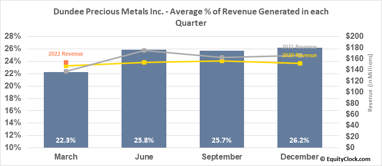 Dundee Precious Metals Inc. (OTCMKT:DPMLF) Revenue Seasonality