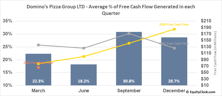 Domino's Pizza Group LTD (NYSE:DPZ) Free Cash Flow Seasonality
