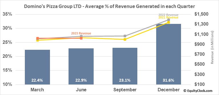 Domino's Pizza Group LTD (NYSE:DPZ) Revenue Seasonality