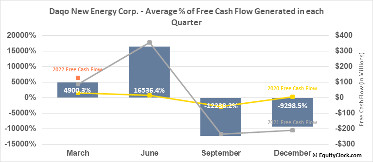 Daqo New Energy Corp. (NYSE:DQ) Free Cash Flow Seasonality