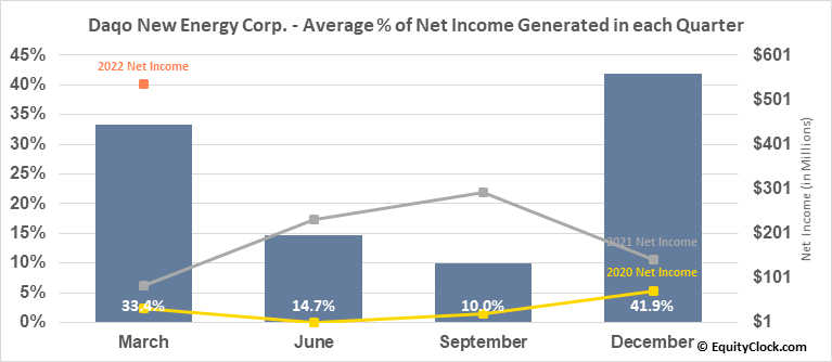 Daqo New Energy Corp. (NYSE:DQ) Net Income Seasonality