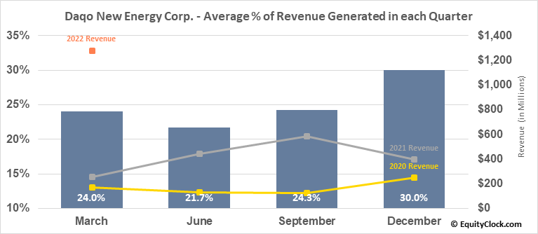 Daqo New Energy Corp. (NYSE:DQ) Revenue Seasonality