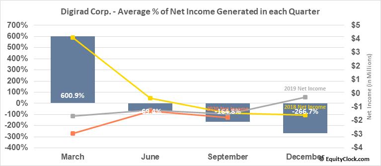 Digirad Corp. (NASD:DRAD) Net Income Seasonality