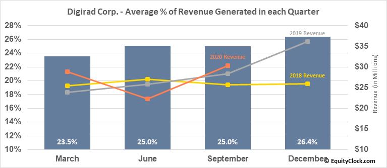Digirad Corp. (NASD:DRAD) Revenue Seasonality
