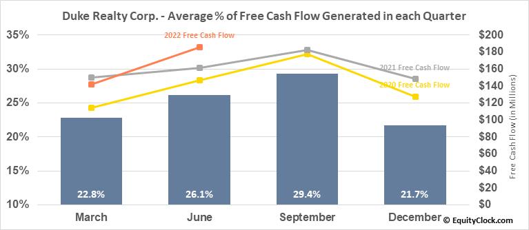 Duke Realty Corp. (NYSE:DRE) Free Cash Flow Seasonality