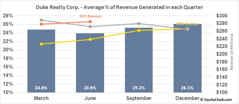 Duke Realty Corp. (NYSE:DRE) Revenue Seasonality