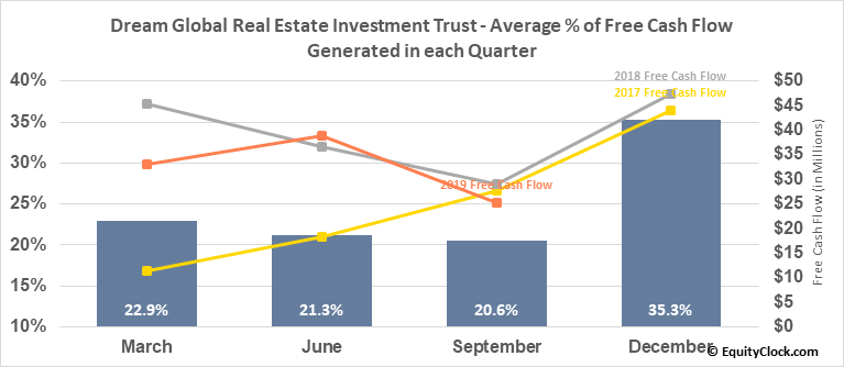 Dream Global Real Estate Investment Trust (TSE:DRG/UN.TO) Free Cash Flow Seasonality