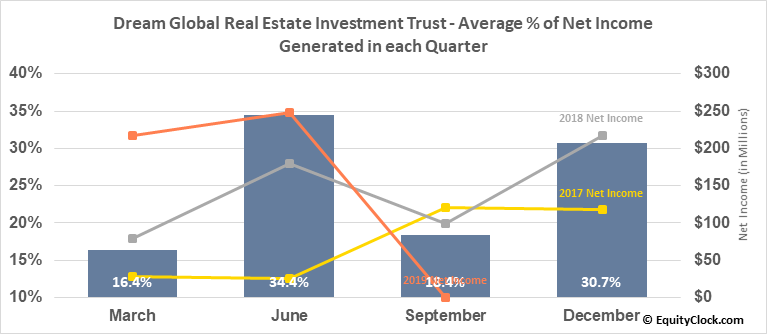 Dream Global Real Estate Investment Trust (TSE:DRG/UN.TO) Net Income Seasonality