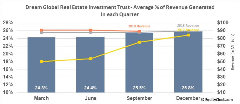 Dream Global Real Estate Investment Trust (TSE:DRG/UN.TO) Revenue Seasonality