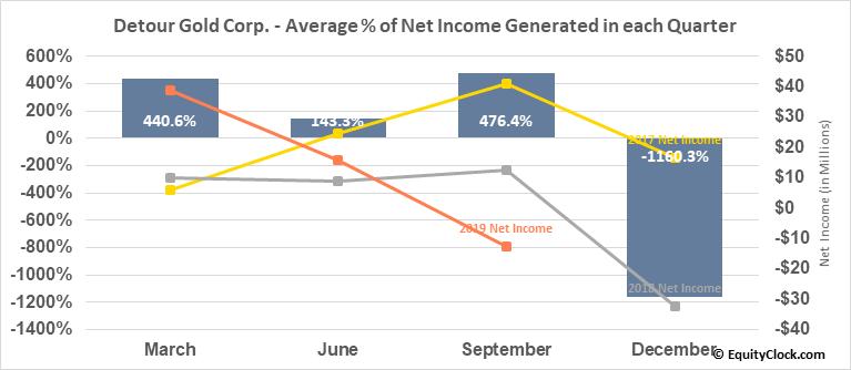 Detour Gold Corp. (OTCMKT:DRGDF) Net Income Seasonality