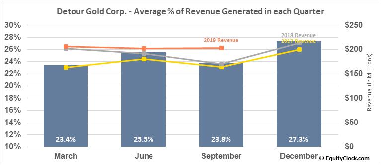 Detour Gold Corp. (OTCMKT:DRGDF) Revenue Seasonality