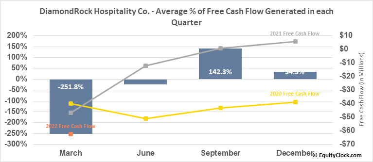 DiamondRock Hospitality Co. (NYSE:DRH) Free Cash Flow Seasonality