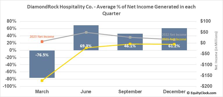 DiamondRock Hospitality Co. (NYSE:DRH) Net Income Seasonality