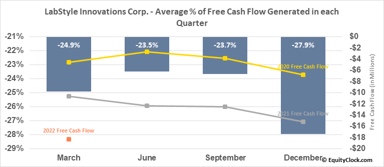 LabStyle Innovations Corp. (NASD:DRIO) Free Cash Flow Seasonality
