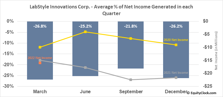 LabStyle Innovations Corp. (NASD:DRIO) Net Income Seasonality