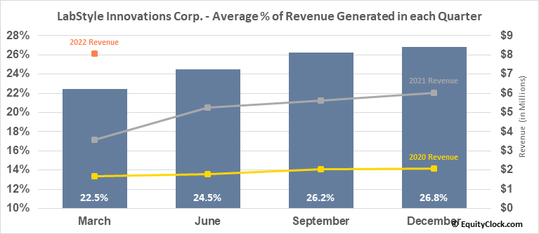 LabStyle Innovations Corp. (NASD:DRIO) Revenue Seasonality