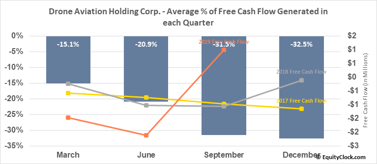 Drone Aviation Holding Corp. (OTCMKT:DRNE) Free Cash Flow Seasonality