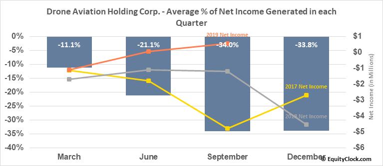 Drone Aviation Holding Corp. (OTCMKT:DRNE) Net Income Seasonality
