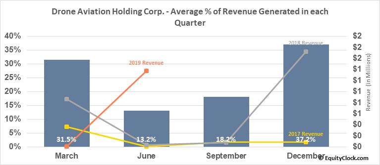 Drone Aviation Holding Corp. (OTCMKT:DRNE) Revenue Seasonality
