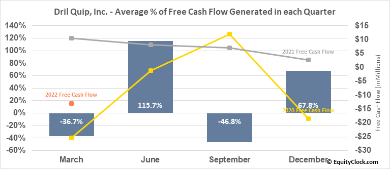 Dril Quip, Inc. (NYSE:DRQ) Free Cash Flow Seasonality