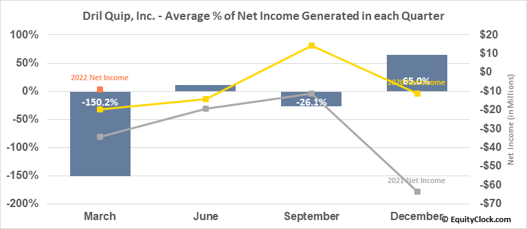 Dril Quip, Inc. (NYSE:DRQ) Net Income Seasonality