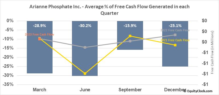 Arianne Phosphate Inc. (OTCMKT:DRRSF) Free Cash Flow Seasonality