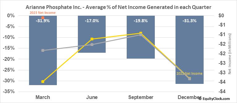 Arianne Phosphate Inc. (OTCMKT:DRRSF) Net Income Seasonality