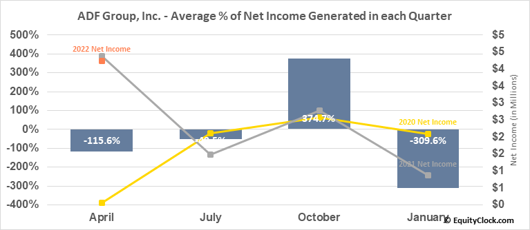 ADF Group, Inc. (TSE:DRX.TO) Net Income Seasonality