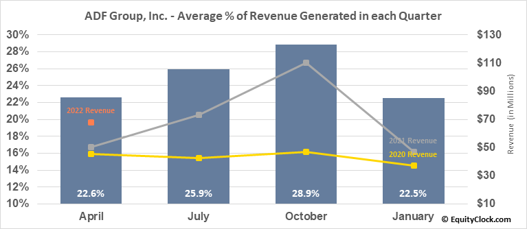 ADF Group, Inc. (TSE:DRX.TO) Revenue Seasonality