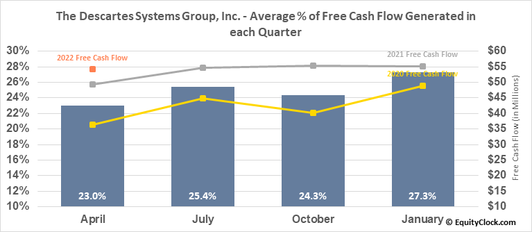 The Descartes Systems Group, Inc. (TSE:DSG.TO) Free Cash Flow Seasonality
