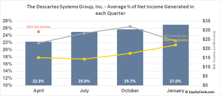 The Descartes Systems Group, Inc. (TSE:DSG.TO) Net Income Seasonality