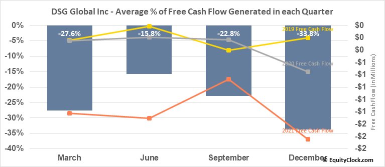 DSG Global Inc (OTCMKT:DSGT) Free Cash Flow Seasonality