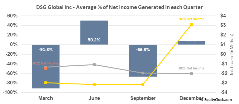 DSG Global Inc (OTCMKT:DSGT) Net Income Seasonality