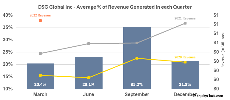 DSG Global Inc (OTCMKT:DSGT) Revenue Seasonality