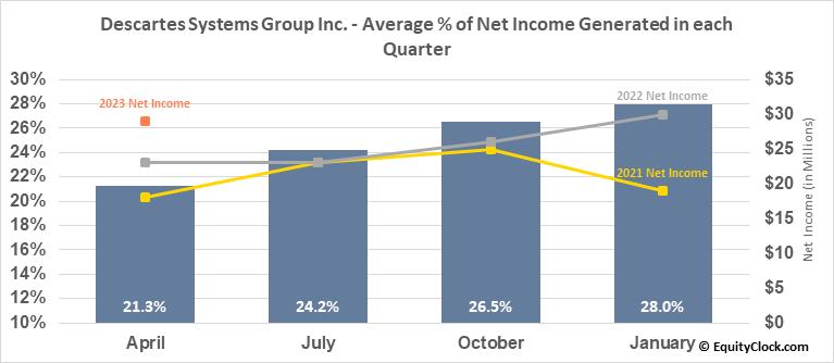 Descartes Systems Group Inc. (NASD:DSGX) Net Income Seasonality