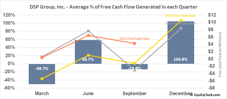 DSP Group, Inc. (NASD:DSPG) Free Cash Flow Seasonality