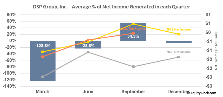 DSP Group, Inc. (NASD:DSPG) Net Income Seasonality