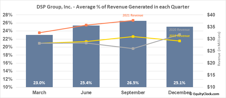 DSP Group, Inc. (NASD:DSPG) Revenue Seasonality