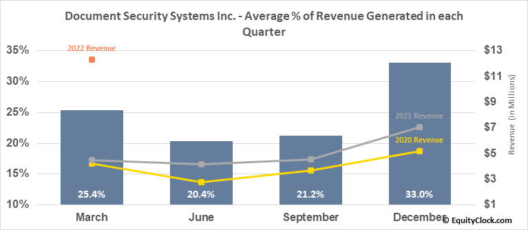 Document Security Systems Inc. (AMEX:DSS) Revenue Seasonality